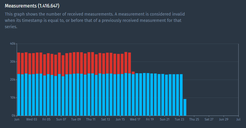 Measurements usage